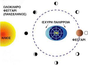 Πλήρες φεγγάρι (Πανσληνος).